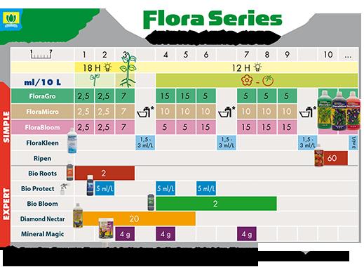 CHART-FLORA-SERIES-FR-3