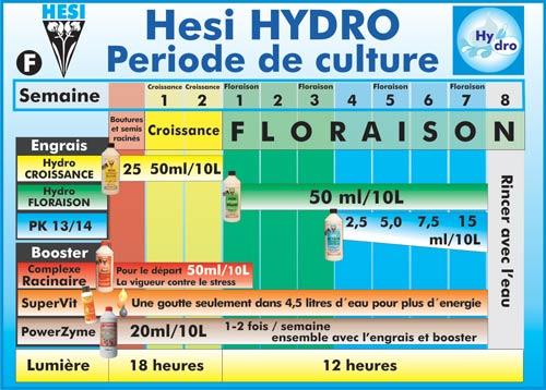 hesi-hydro