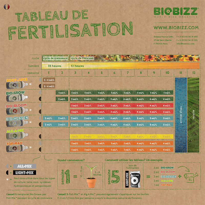 schema de culture biobizz-1